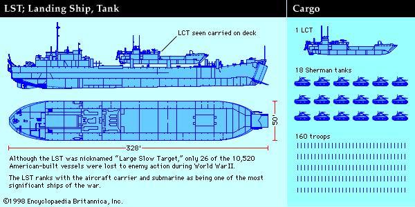 landing ship, tank